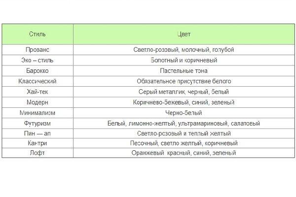 Таблица сочетания цветов по стилям в интерьере