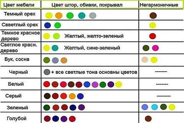 Таблица сочетания мебели и декора
